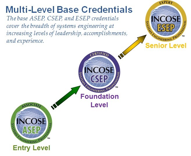 INCOSE Certification
