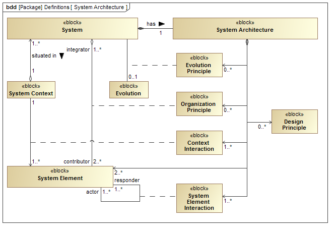 Definition of System Architecture formulated in SysML